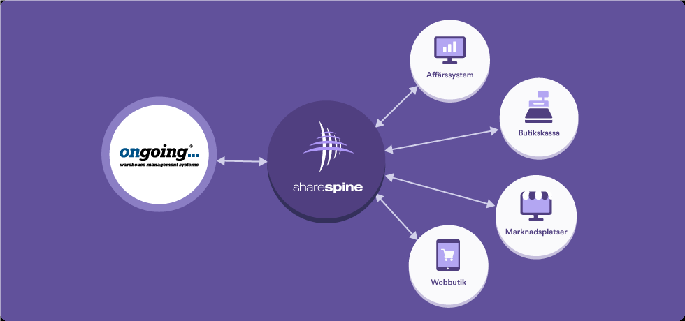 Sharespine ongoing integration